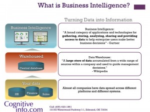 What Is BI and Data Warehouse