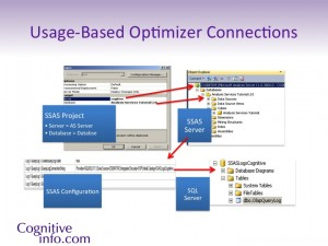 SSAS Usage-Based Optimizer Connects from the SSAS Project, to the server, gets the configurations and connects to SQL Server logging database.  The names have to match all the way around the circuit.
